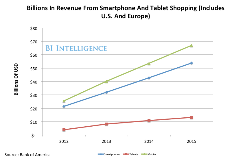 billions in revenu from smartphone shopping 2012-11