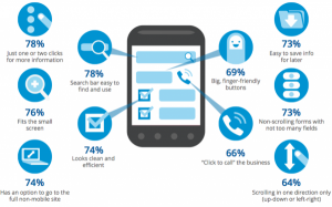 What users want from your business mobile site